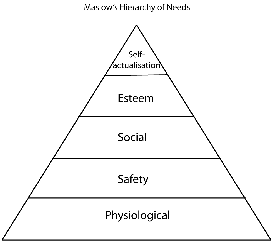 abraham maslow s need hierarchy theory and Abraham h maslow's hierarchy of needs lists every generation seems to develop a new theory of child maslow's hierarchy of needs child development.